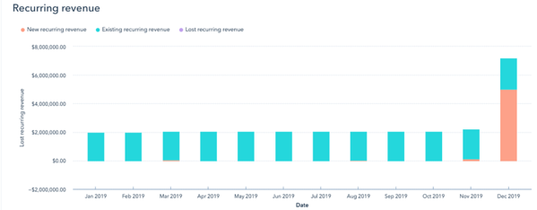 using HubSpot sales dashboards successfully