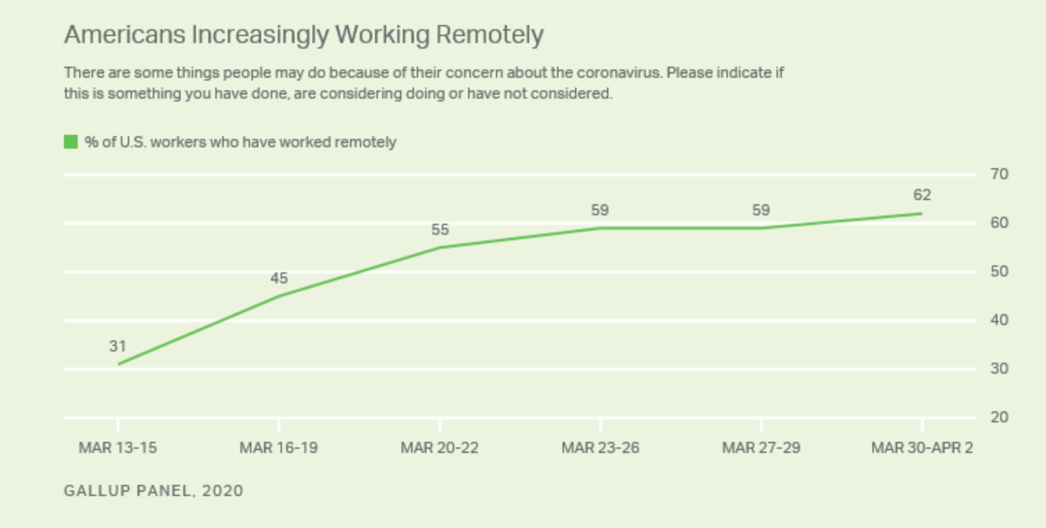 remote work is on the rise in US