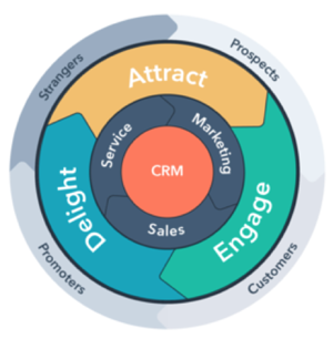 how to align your sales and marketing teams