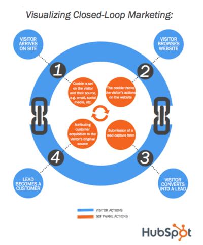 Closed-loop marketing in HubSpot CRM
