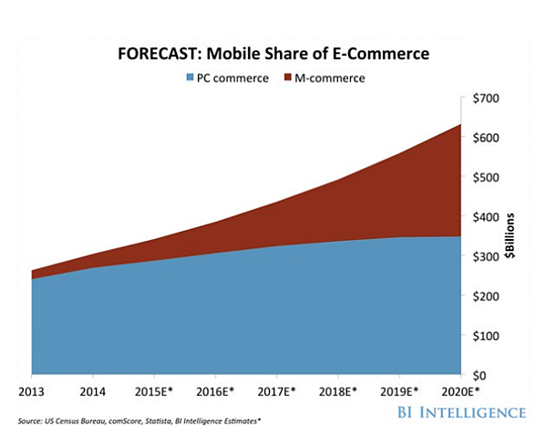 leveraging m-commerce using HubSpot and Spiffy