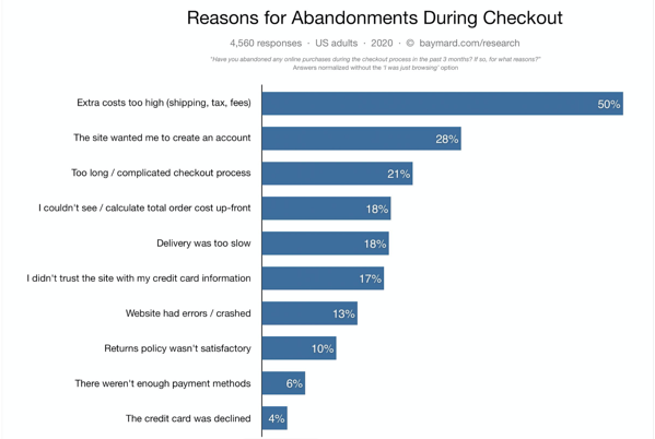 Prevent cart abandonment using HubSpot and Spiffy