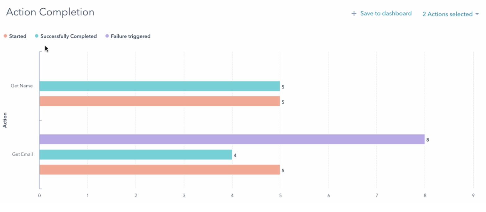 HubSpot sales chatbot analysis