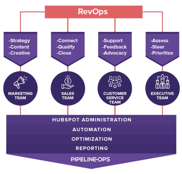 revenue operations definition