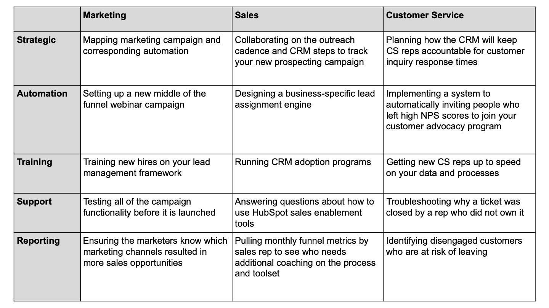 revenue operations tasks