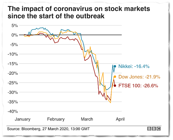 What to do when customers stop buying during the corona virus crisis