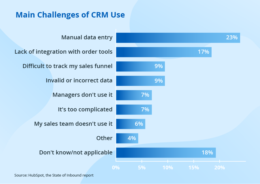 How to Improve CRM Adoption