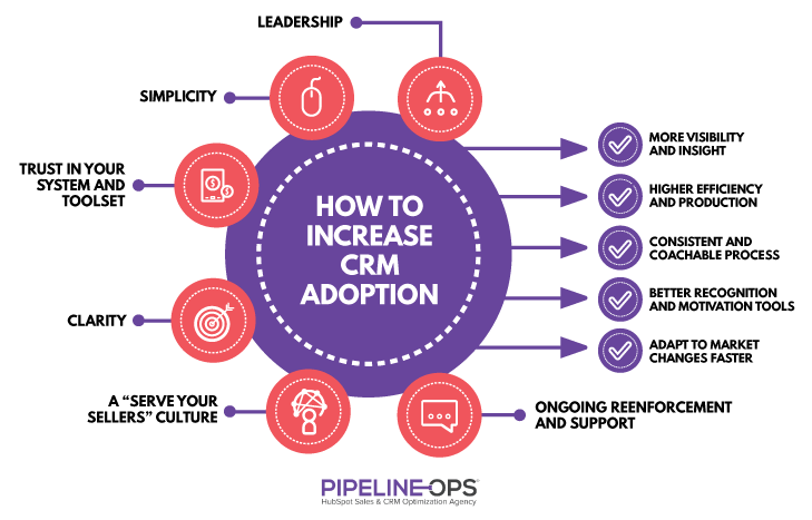 how to increase CRM adoption