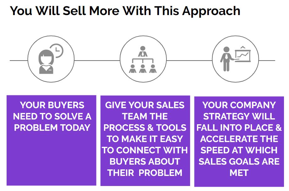 hubspot crm sales process