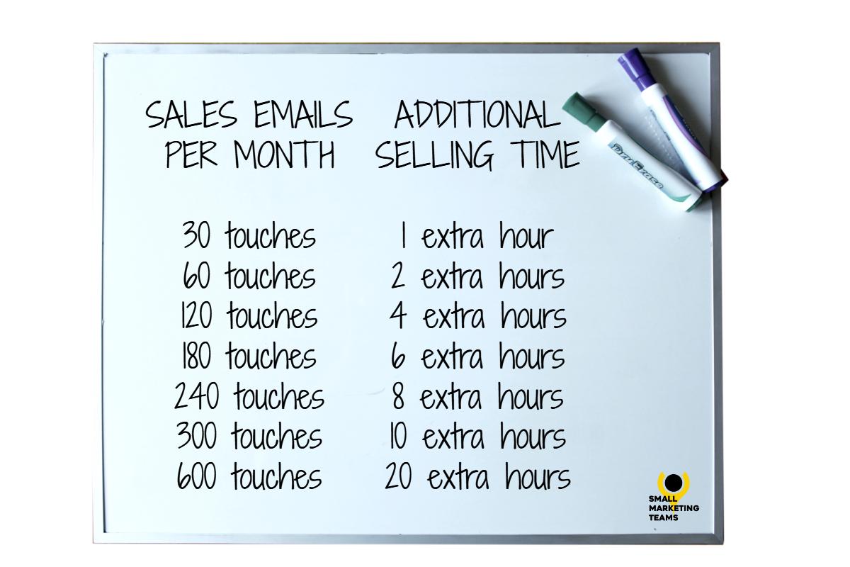 HubSpot Sales Enablement Case Study